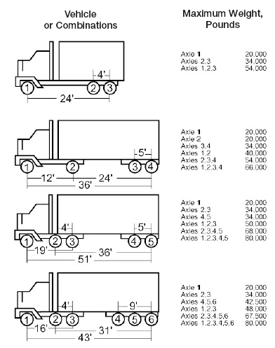 Vehicles with axles